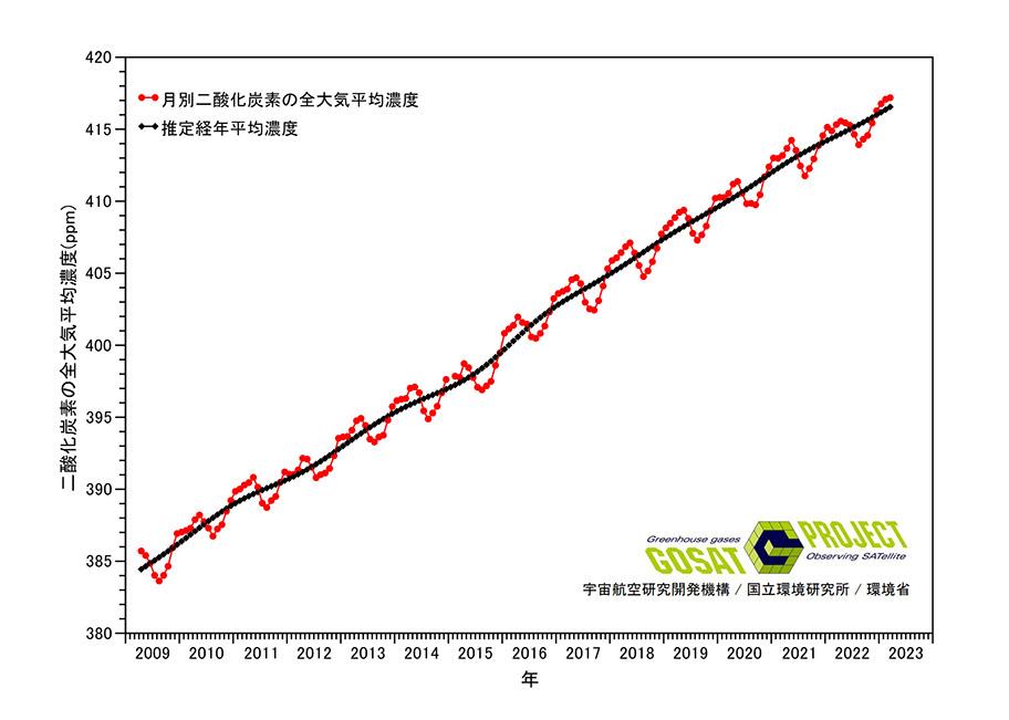 全大気中の月別二酸化炭素平均濃度   温室効果ガス観測技術衛星GOSAT ...